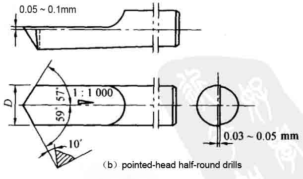 pointed-head-half-round-drills.jpg
